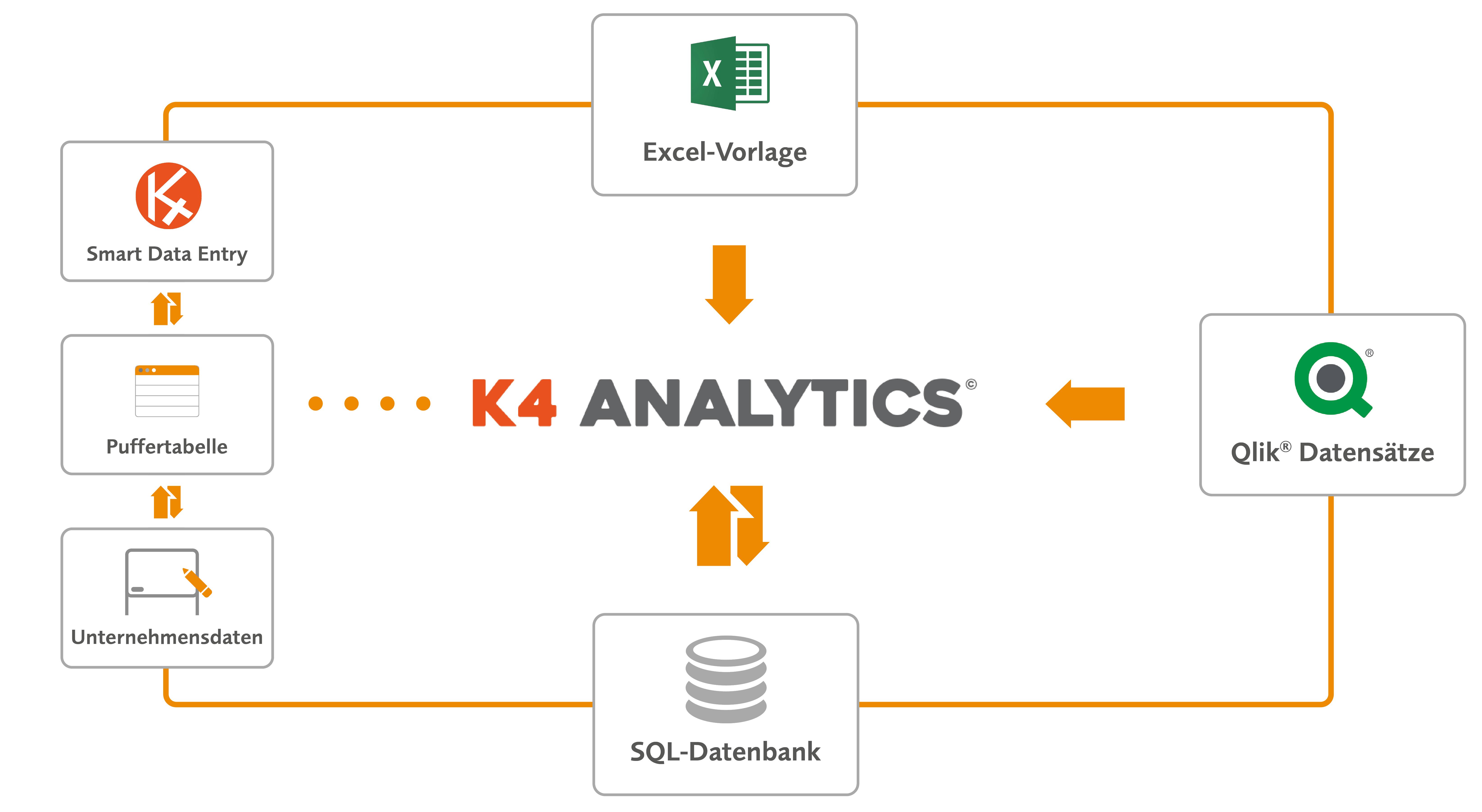 K4 Analytics Datenintegration