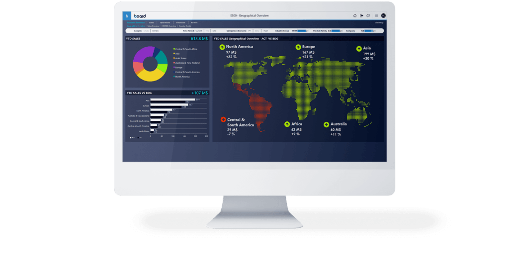 Board Dashboard zu Corporate Performance Management.