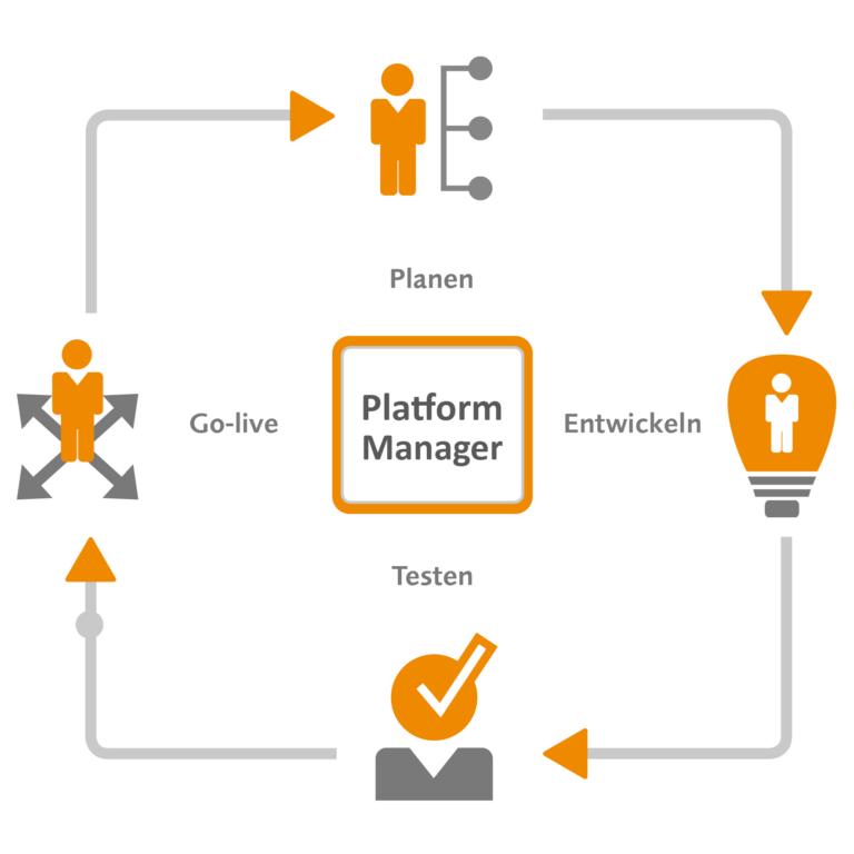 Grafik-PlatformManager-Zyklus