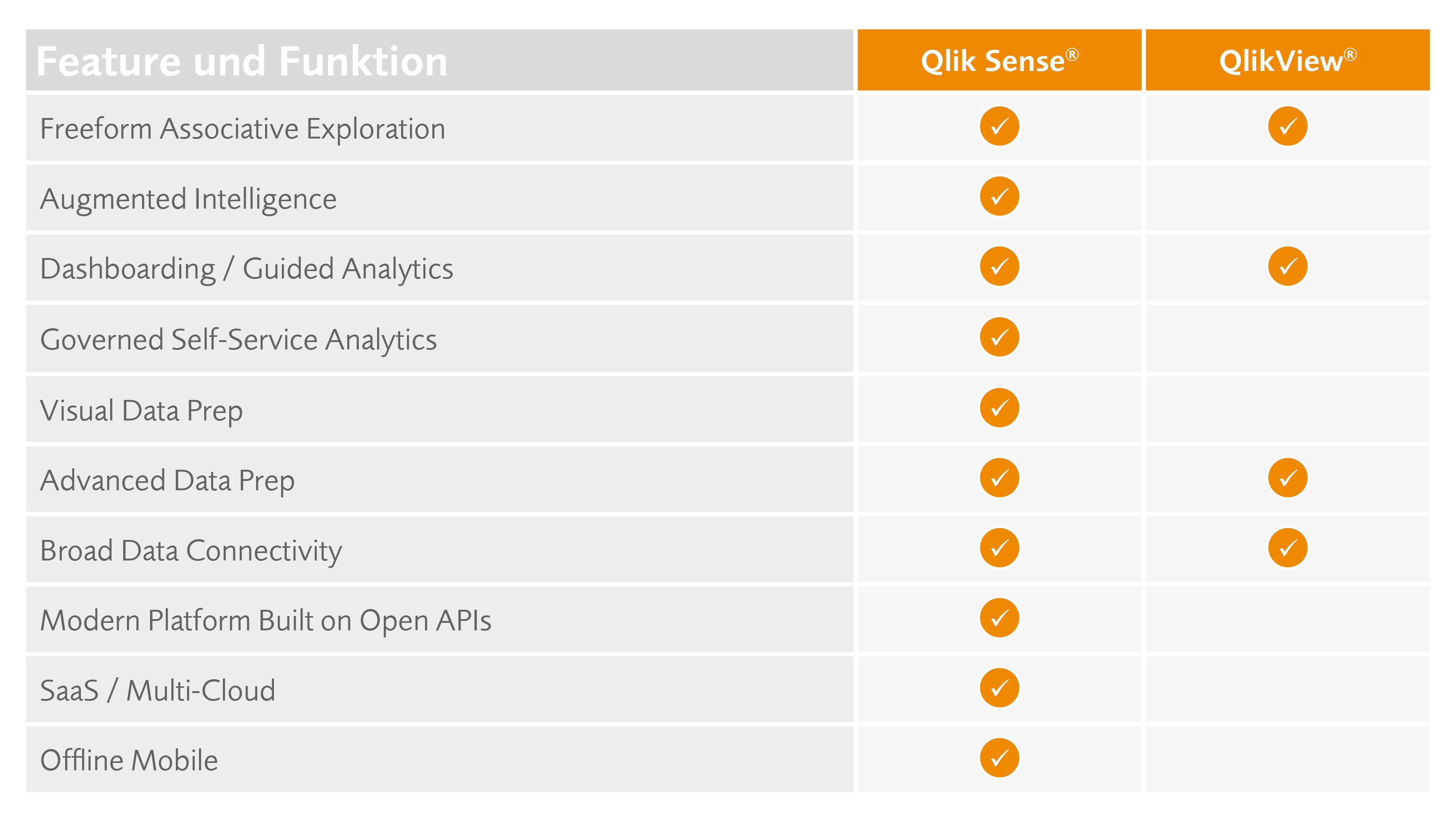Übersicht Features und Funktionen von QlikView und Qlik Sense im Vergleich