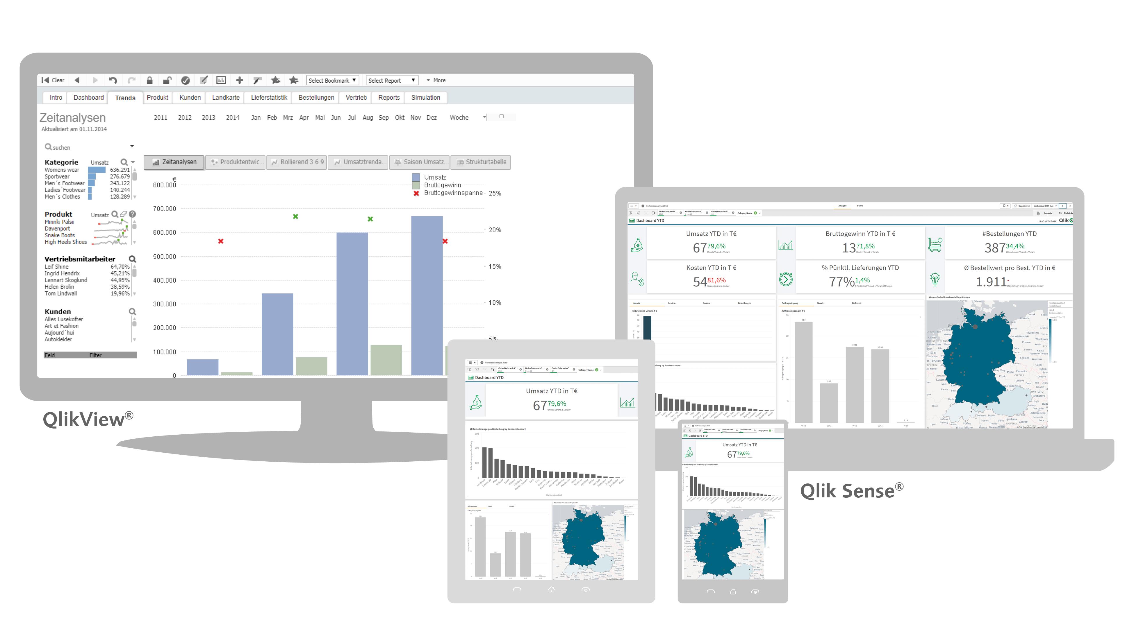 Vergleich von QlikView und Qlik Sense, Vorteil Responsive Design