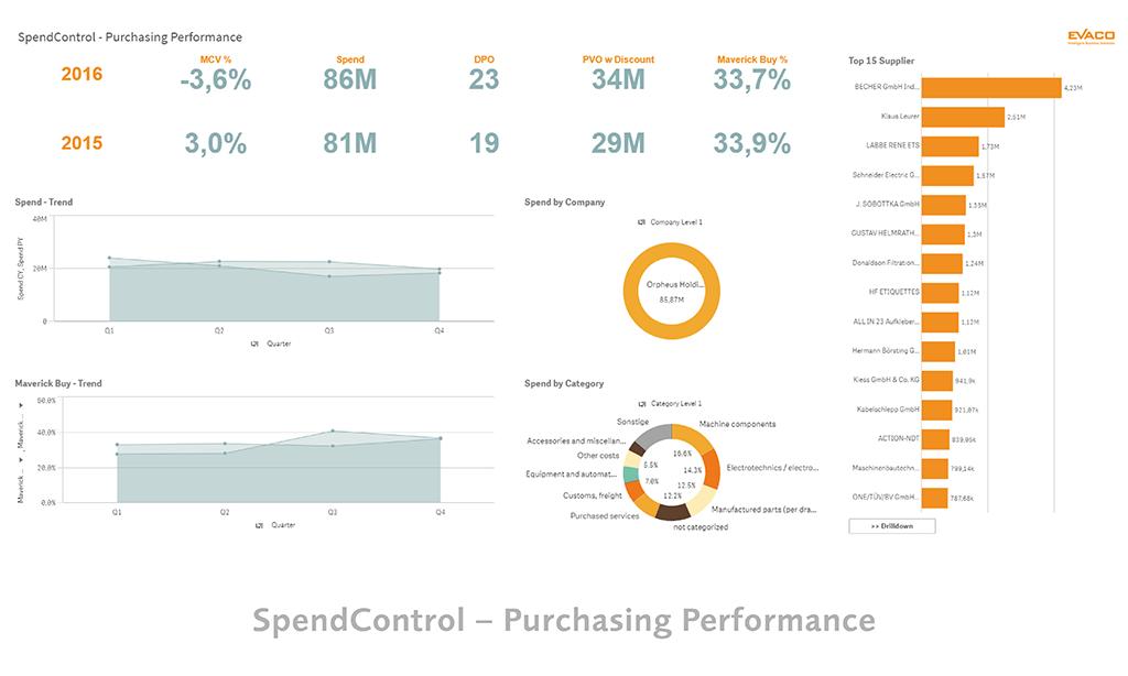 Qlik Sense Screens - Spend Control